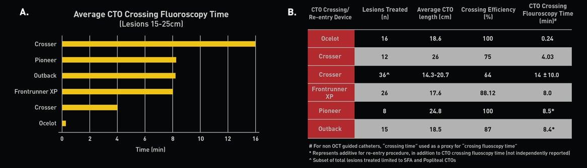 Average TOC Charts_Avinger