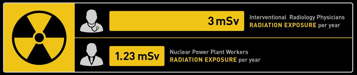 Avinger Radiation Exposure Chart